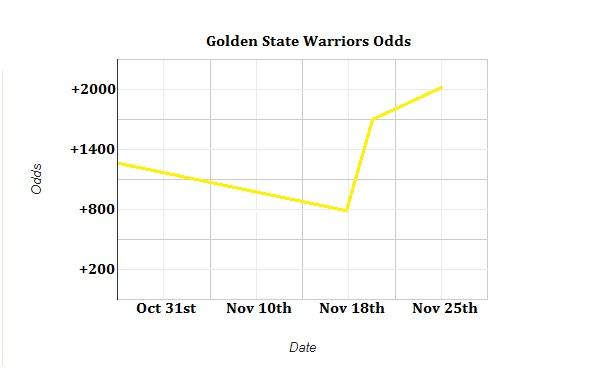 Warrios Odds