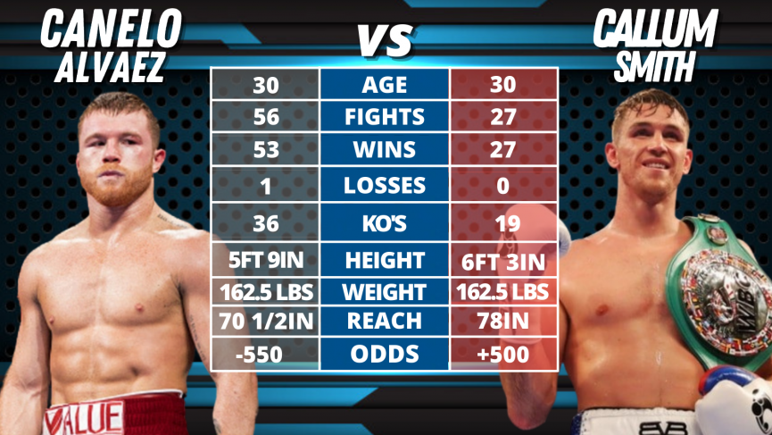 Canelo vs Smith Odds