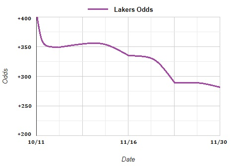 Lakers Odds Tracker
