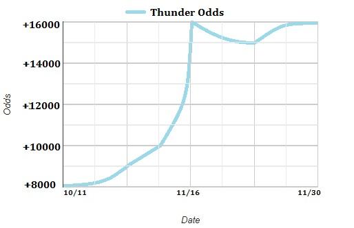 Oklahoma City Thunder Odds
