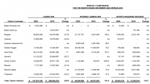 New Jersey Sports Betting Revenue By Property