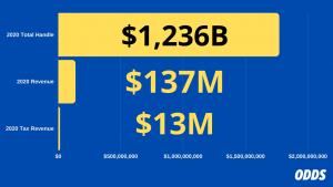 Indiana Sports Betting Revenue 2020