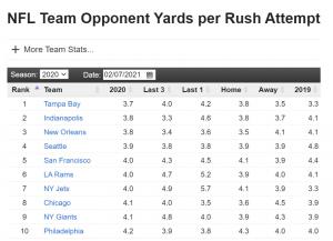 NFL Team Opponent Yards per Rush Attempt