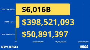 New Jersey Sports Betting Revenue 2020
