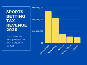 Sports Betting Tax Revenue Top 5 Earners