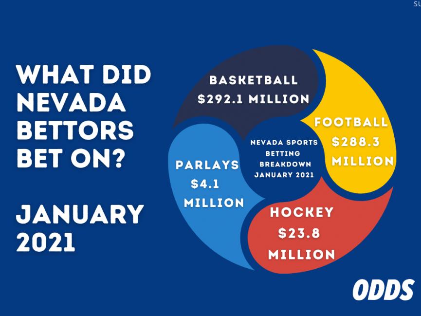 Nevada Sporst Betting January By Sport
