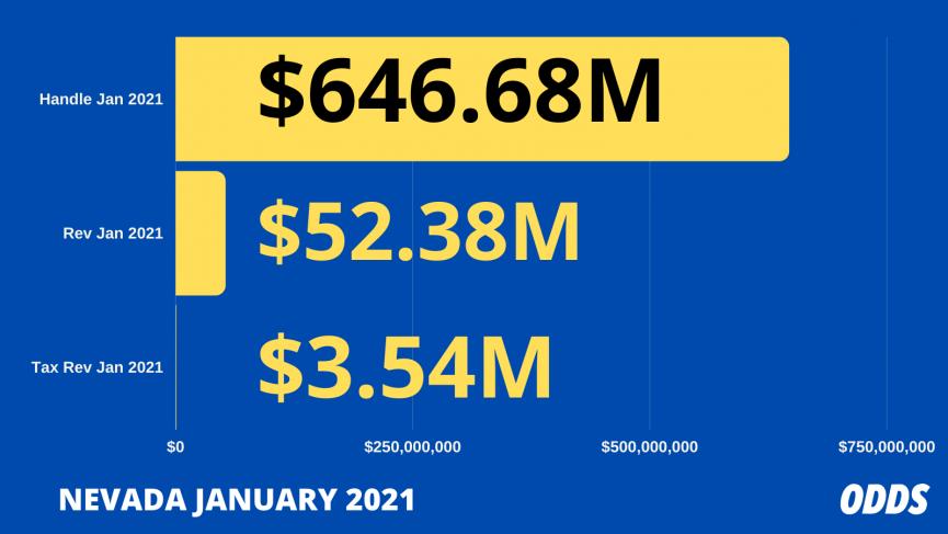Nevada Sports Betting Revenue January 2021