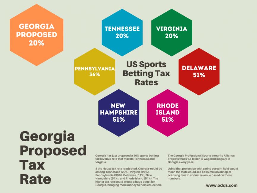 Sports Betting Tax Rates