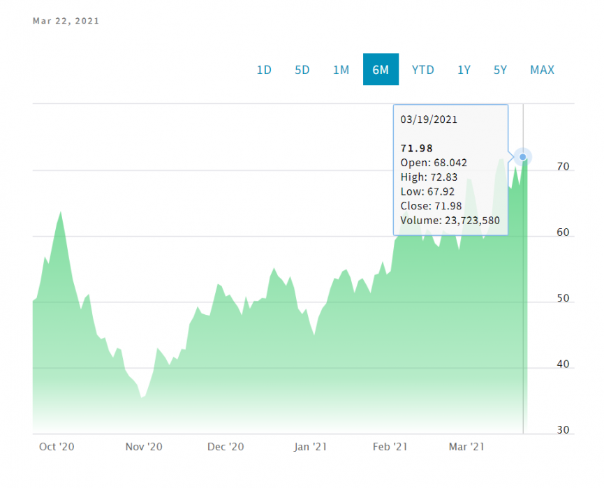DKNG Stock Volume Last 6 Months