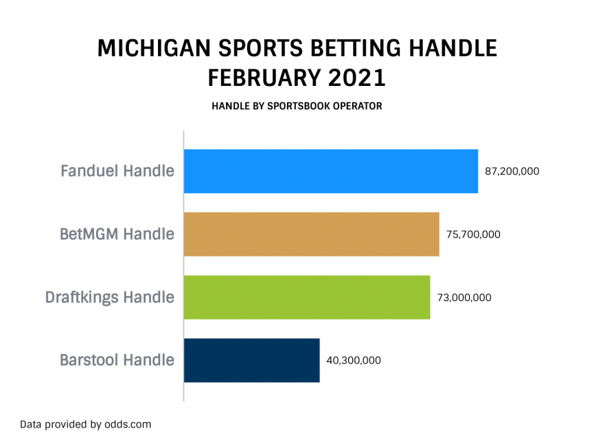 Michigan Sports Betting Handle By Operator