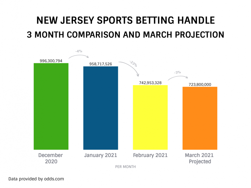 New Jersey Sports Betting Handle 3 month comparison