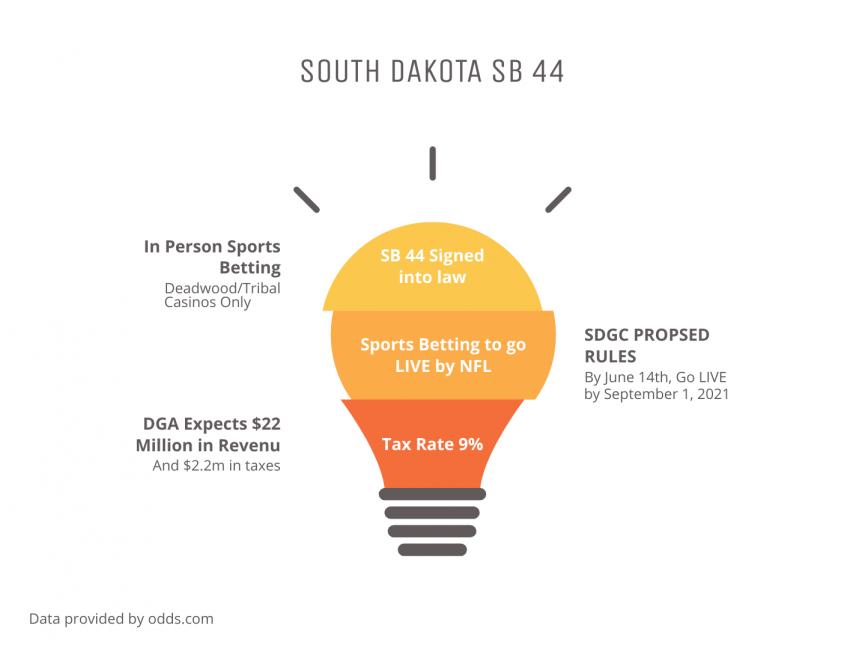 South Dakota Sports Betting Bill SB 44